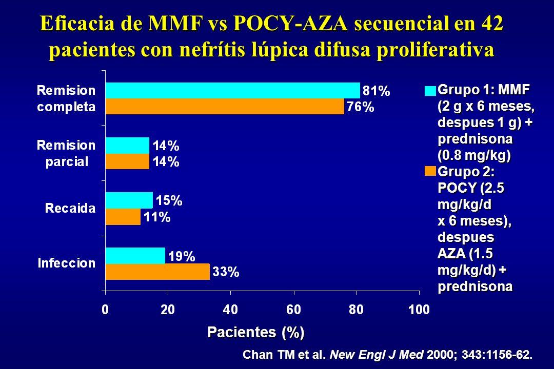 Eficacia de MMF vs POCY-AZA secuencial en 42 pacientes con nefrítis lúpica difusa proliferativa