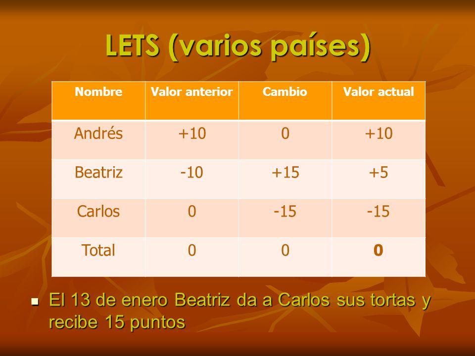 LETS (varios países)Nombre. Valor anterior. Cambio. Valor actual. Andrés. +10. Beatriz. -10. +15. +5.