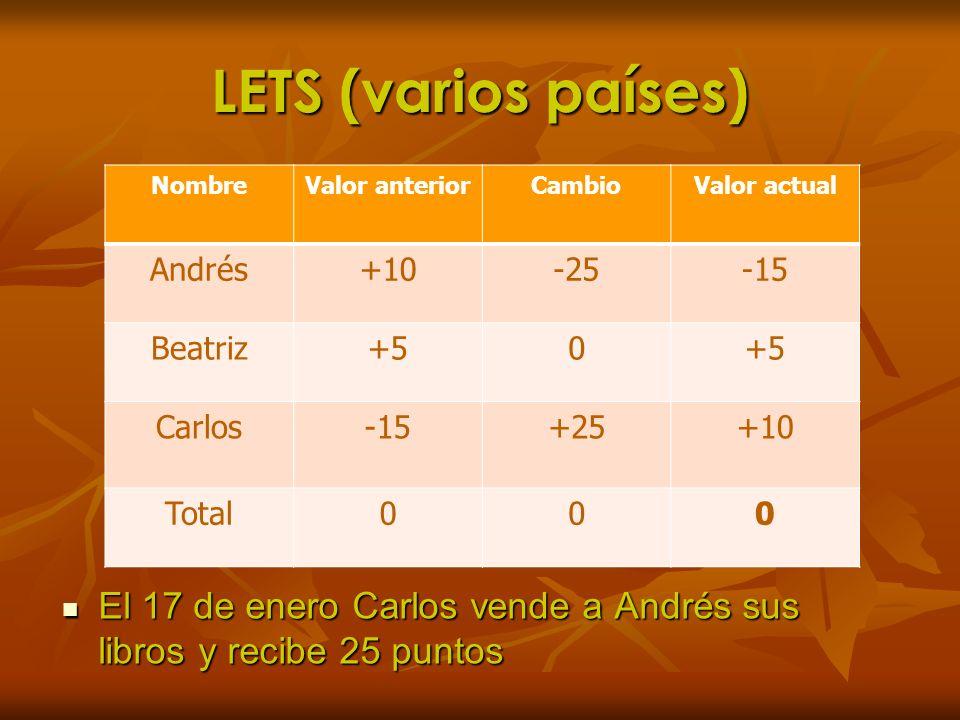 LETS (varios países)Nombre. Valor anterior. Cambio. Valor actual. Andrés. +10. -25. -15. Beatriz. +5.