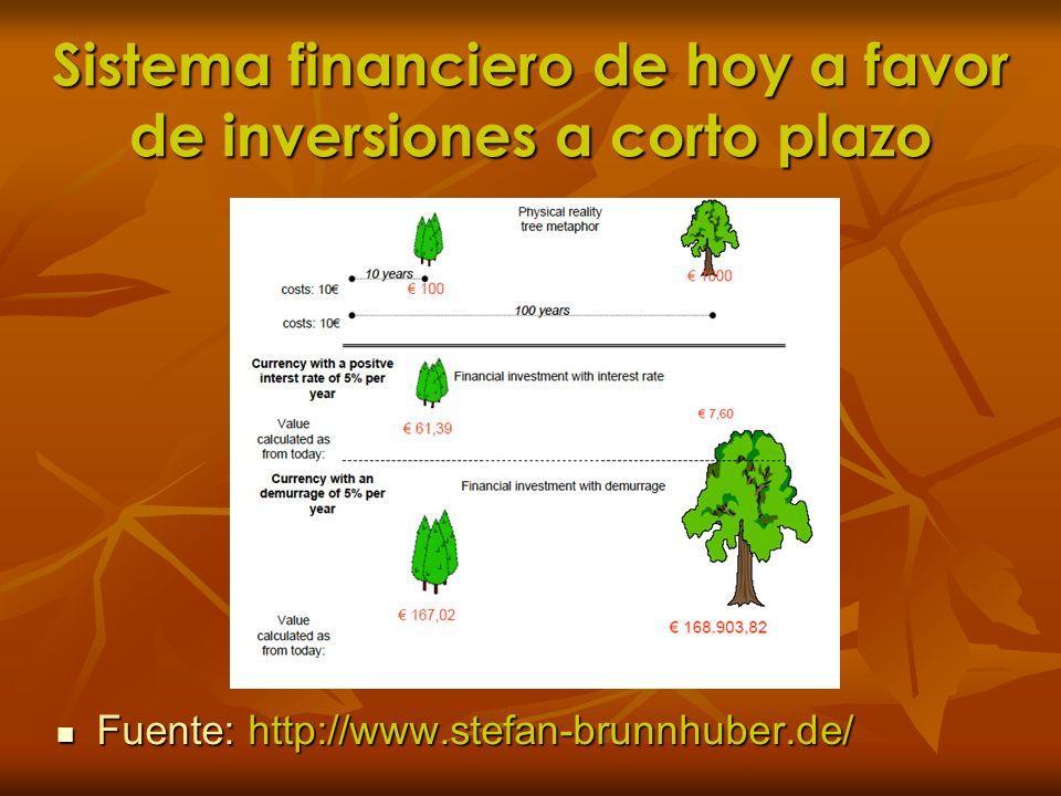 Sistema financiero de hoy a favor de inversiones a corto plazo