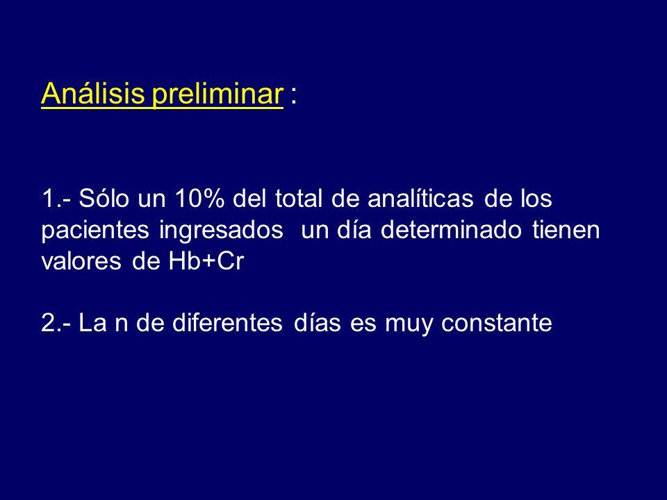 Análisis preliminar : 1.- Sólo un 10% del total de analíticas de los pacientes ingresados un día determinado tienen valores de Hb+Cr.
