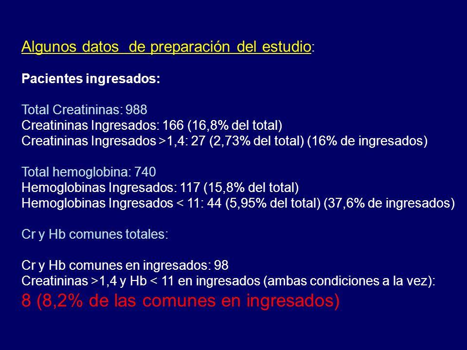 8 (8,2% de las comunes en ingresados)