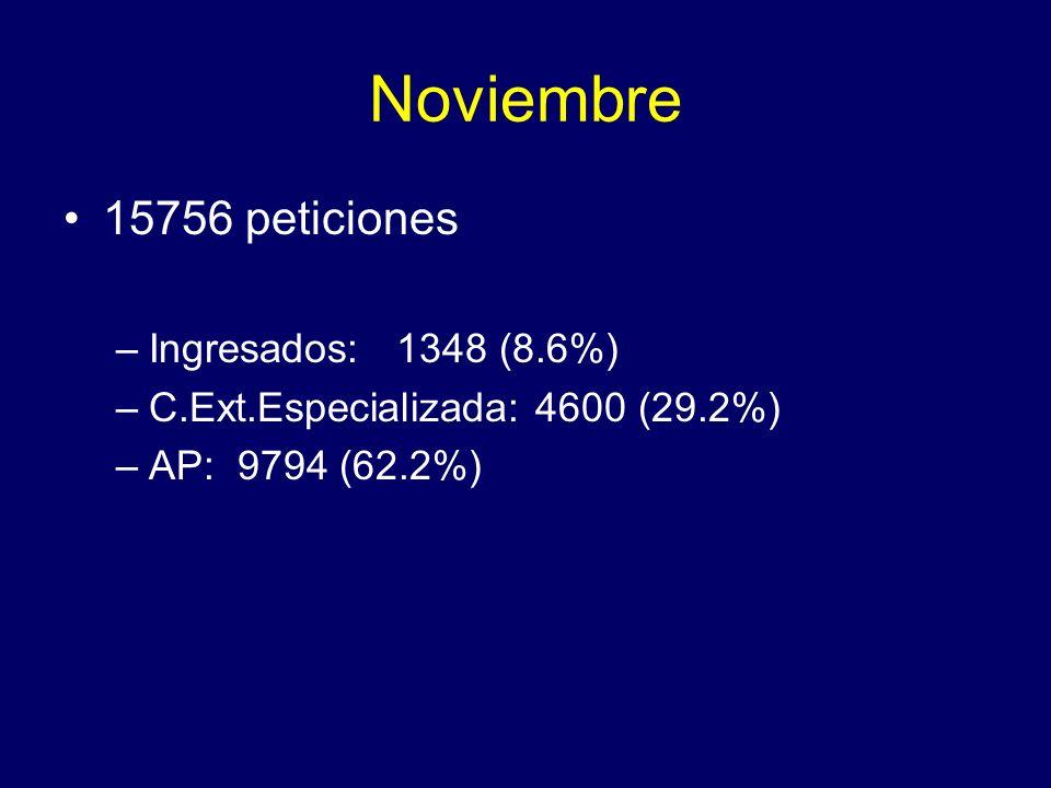 Noviembre 15756 peticiones Ingresados: 1348 (8.6%)