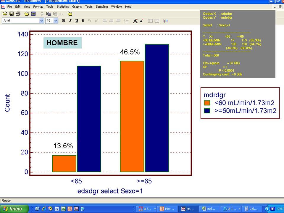 HOMBRE 46.5% 13.6% Codes X : edadgr Codes Y : mdrdgr Select : Sexo=1
