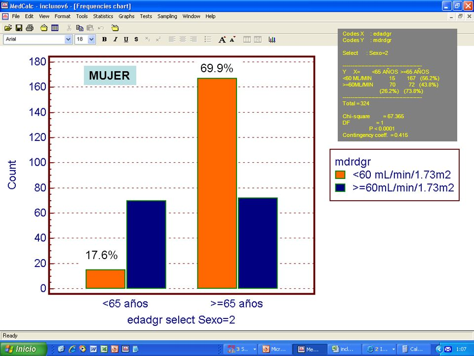 69.9% MUJER 17.6% Codes X : edadgr Codes Y : mdrdgr Select : Sexo=2