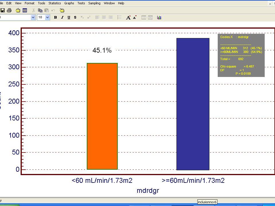 45.1% Codes X : mdrdgr ------------------------------