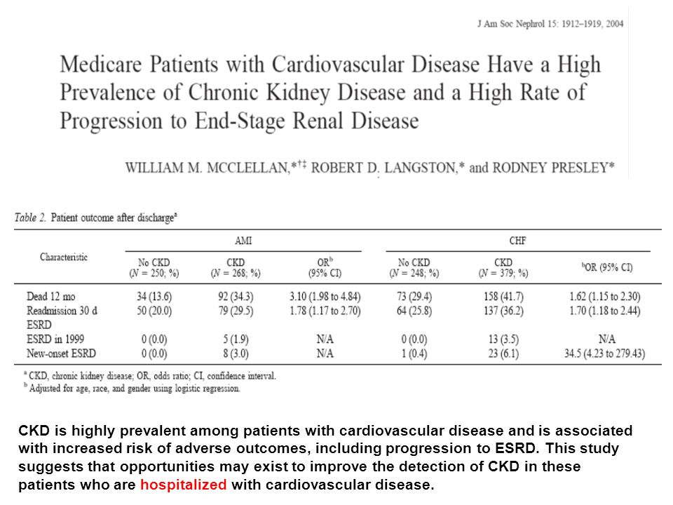 CKD is highly prevalent among patients with cardiovascular disease and is associated with increased risk of adverse outcomes, including progression to ESRD.