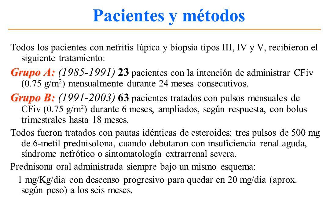 Pacientes y métodos Todos los pacientes con nefritis lúpica y biopsia tipos III, IV y V, recibieron el siguiente tratamiento: