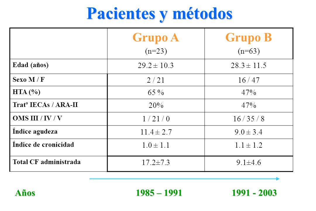 Pacientes y métodos Grupo A Grupo B Años 1985 – 1991 1991 - 2003