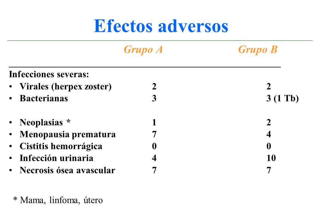 Efectos adversos Grupo A Grupo B