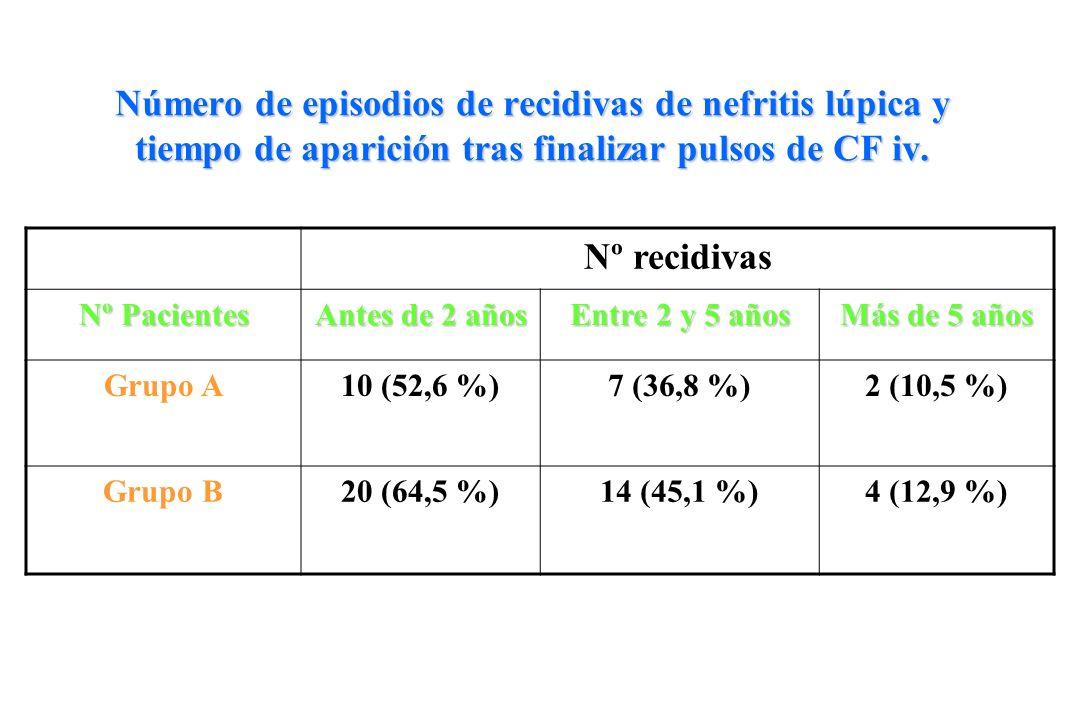 Número de episodios de recidivas de nefritis lúpica y tiempo de aparición tras finalizar pulsos de CF iv.