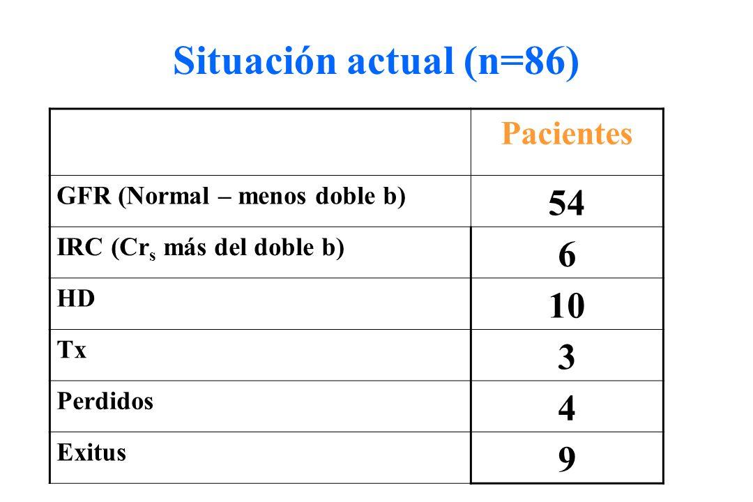 Situación actual (n=86) 54 6 10 3 4 9 Pacientes