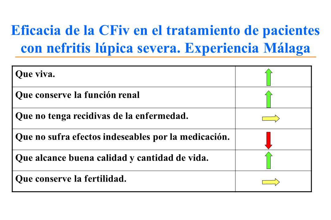Eficacia de la CFiv en el tratamiento de pacientes con nefritis lúpica severa. Experiencia Málaga