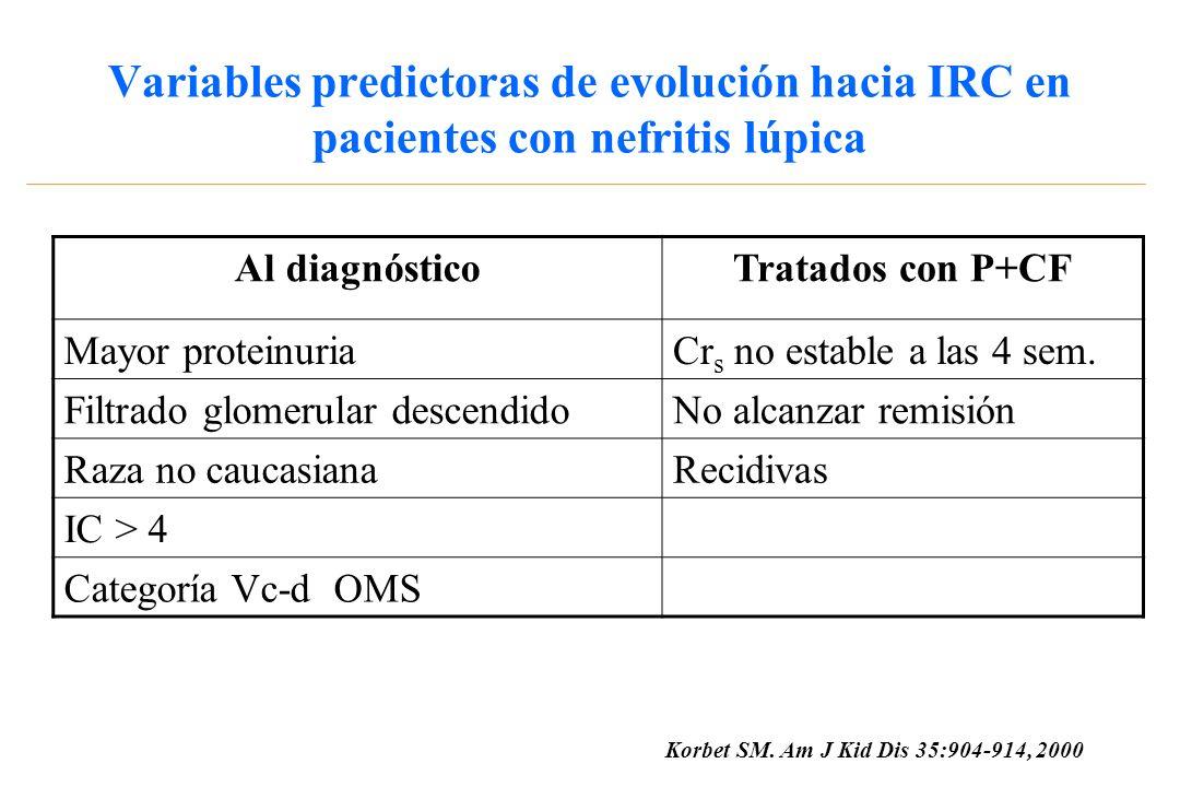 Variables predictoras de evolución hacia IRC en pacientes con nefritis lúpica