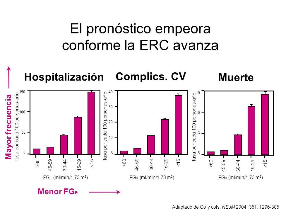 El pronóstico empeora conforme la ERC avanza