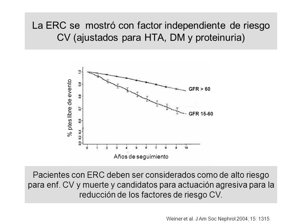 La ERC se mostró con factor independiente de riesgo CV (ajustados para HTA, DM y proteinuria)
