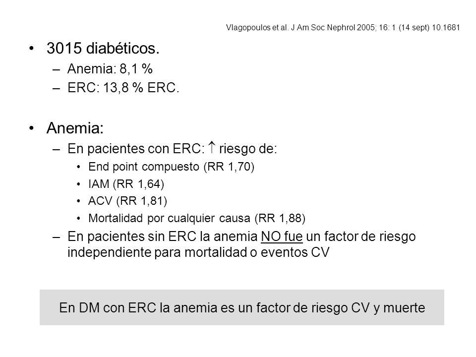 En DM con ERC la anemia es un factor de riesgo CV y muerte