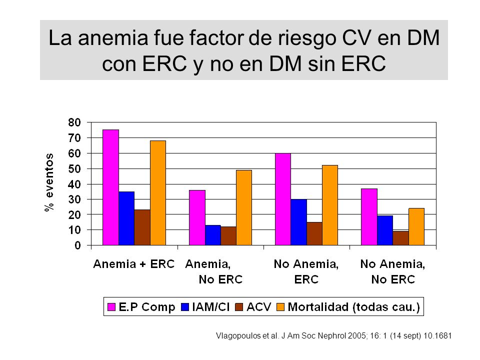 La anemia fue factor de riesgo CV en DM con ERC y no en DM sin ERC