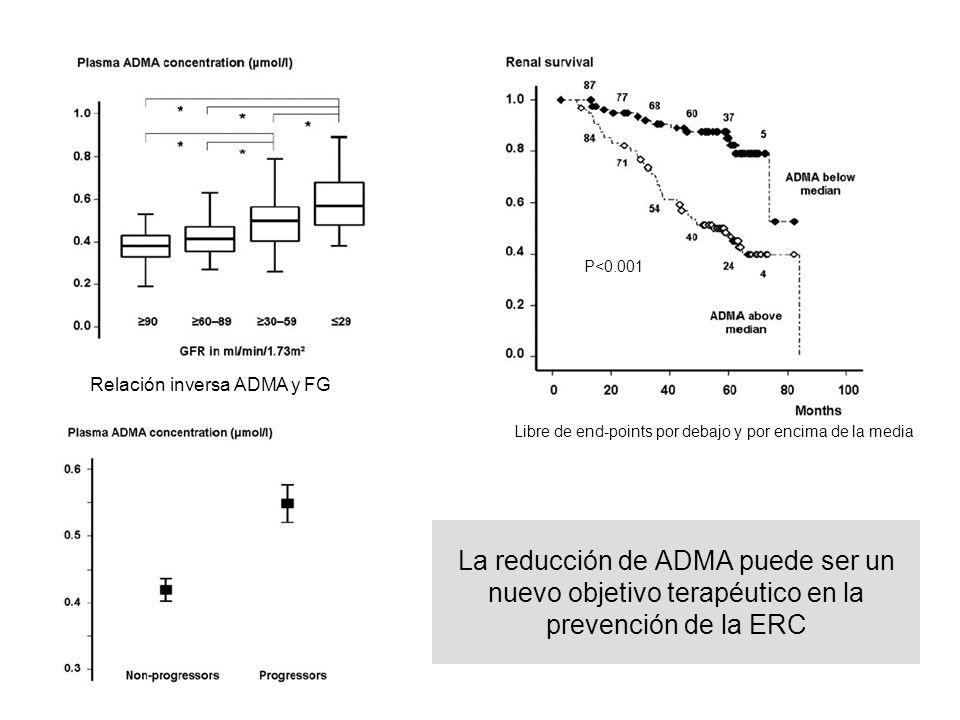 P<0.001 Relación inversa ADMA y FG. Libre de end-points por debajo y por encima de la media.