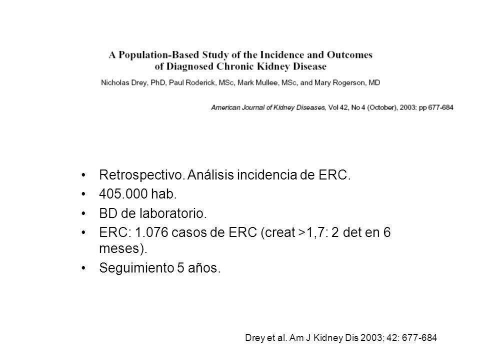 Retrospectivo. Análisis incidencia de ERC. 405.000 hab.