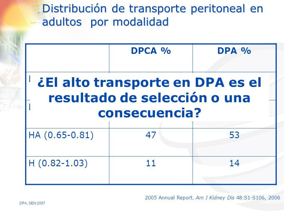 Distribución de transporte peritoneal en adultos por modalidad
