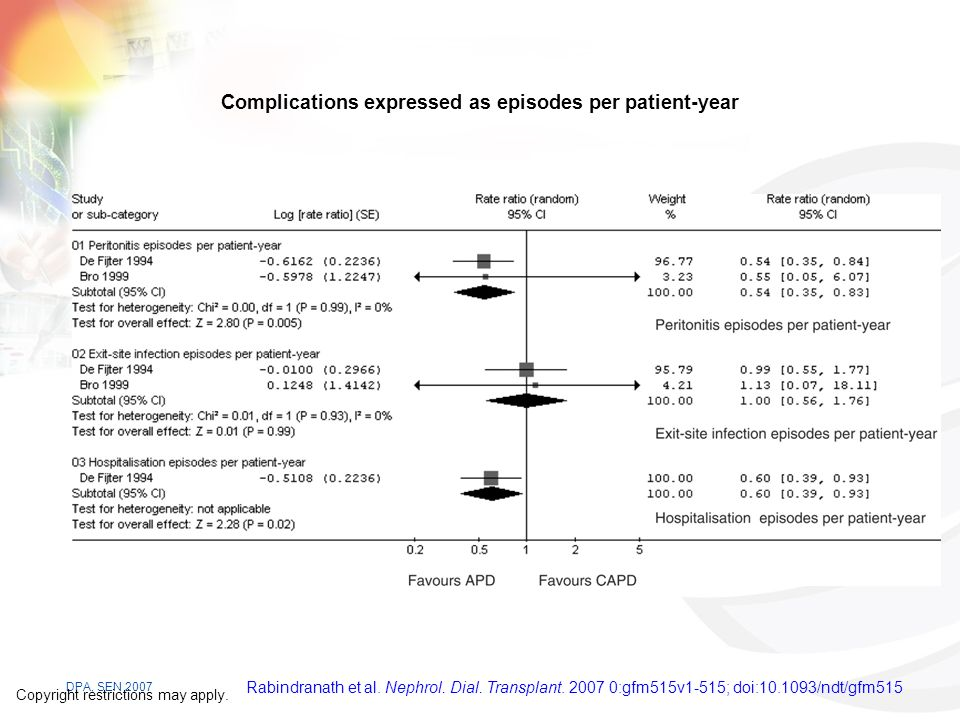 Complications expressed as episodes per patient-year