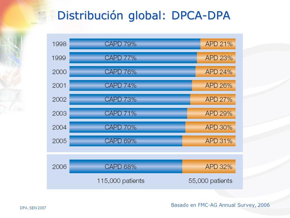 Distribución global: DPCA-DPA