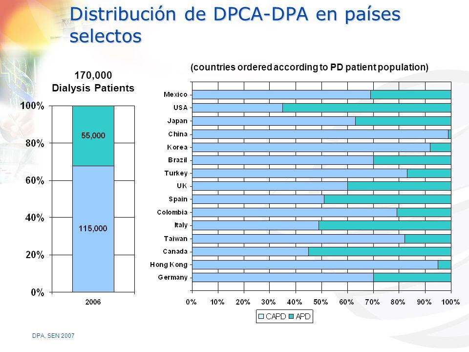 Distribución de DPCA-DPA en países selectos