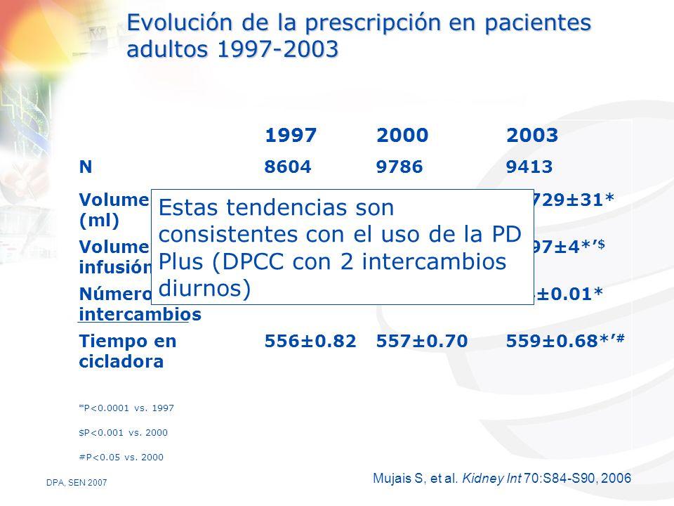 Evolución de la prescripción en pacientes adultos 1997-2003