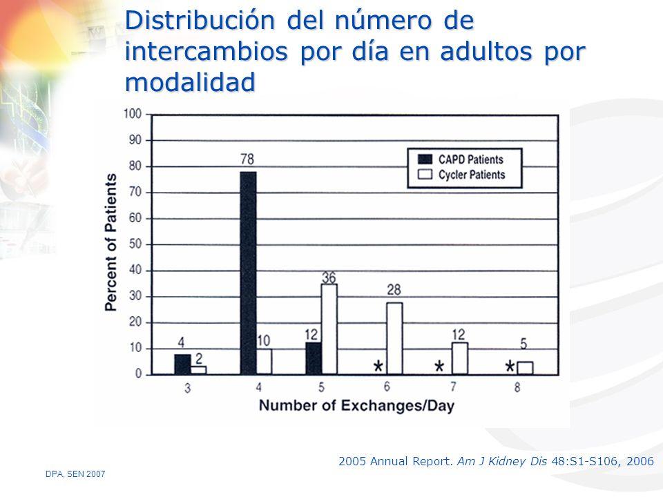 Distribución del número de intercambios por día en adultos por modalidad