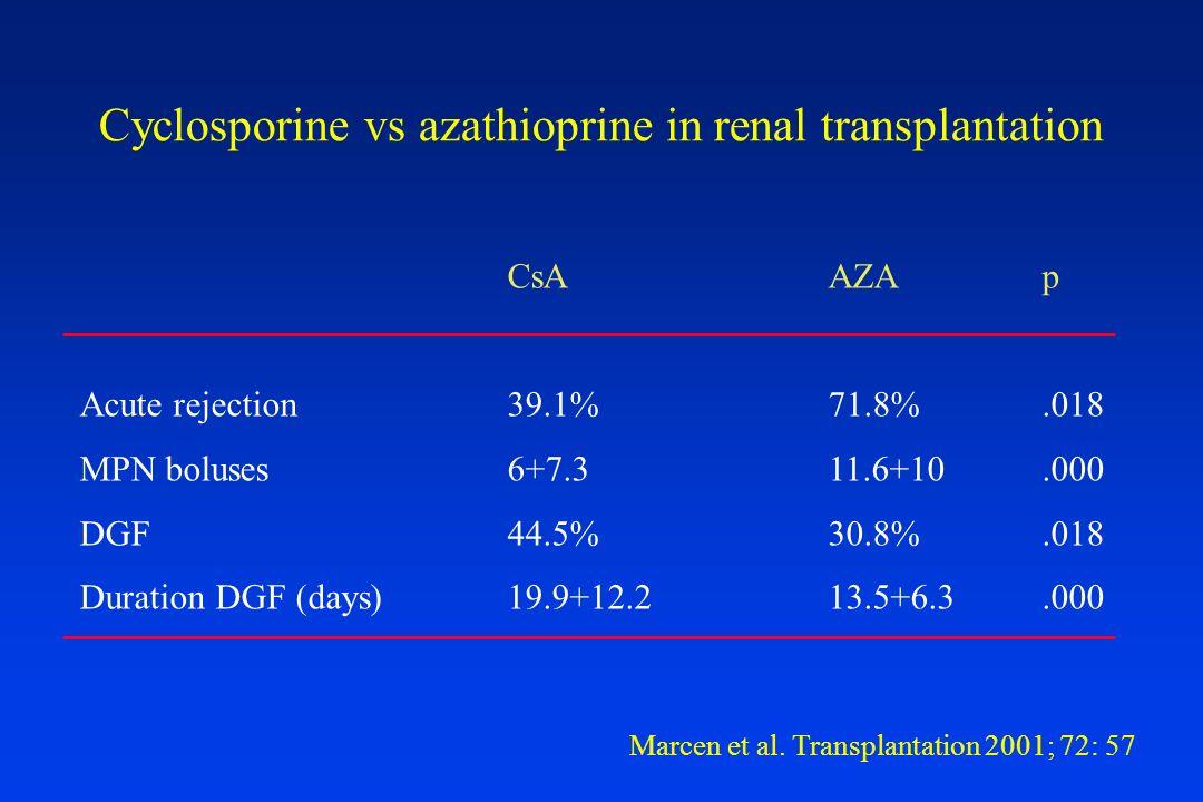 Cyclosporine vs azathioprine in renal transplantation