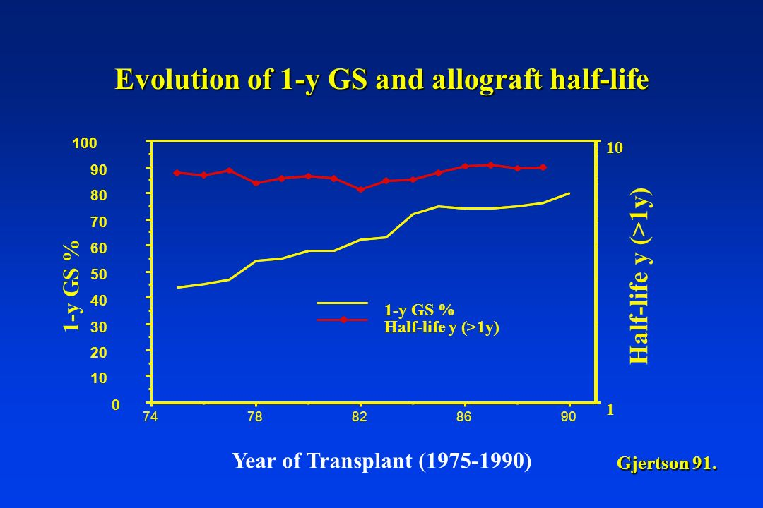 Evolution of 1-y GS and allograft half-life
