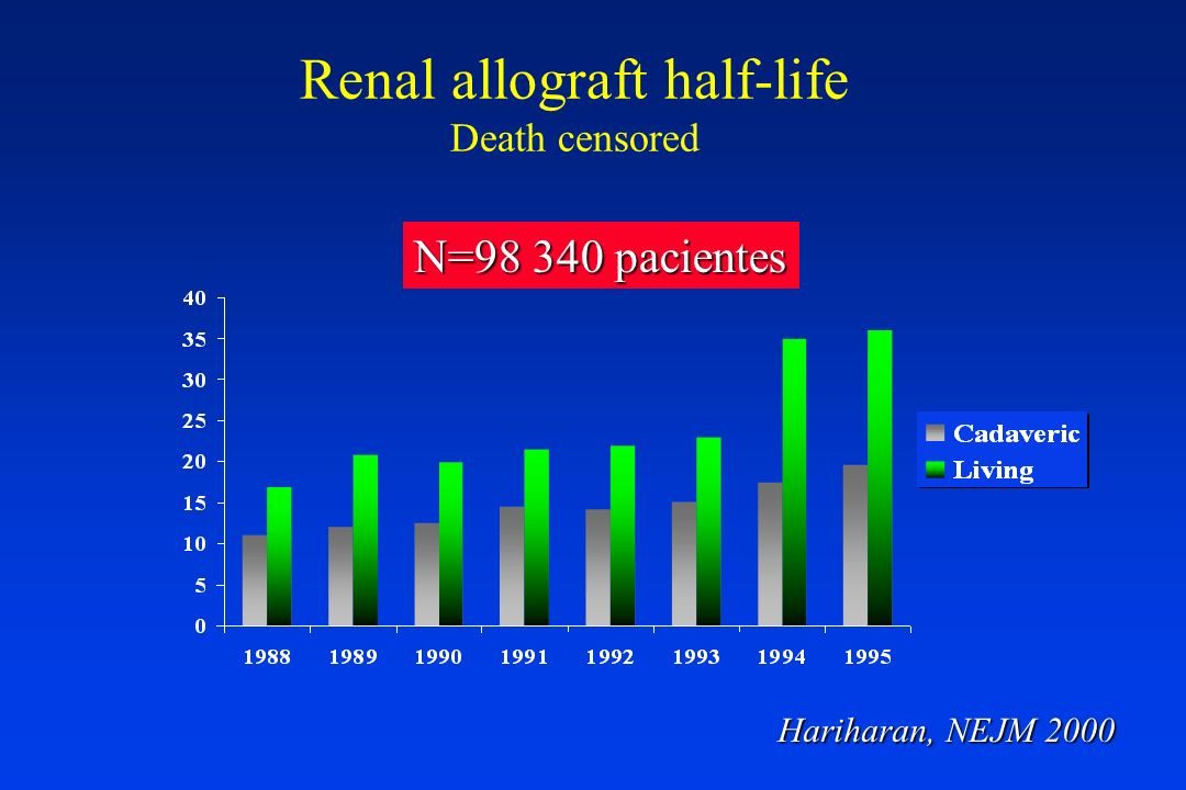 Renal allograft half-life Death censored