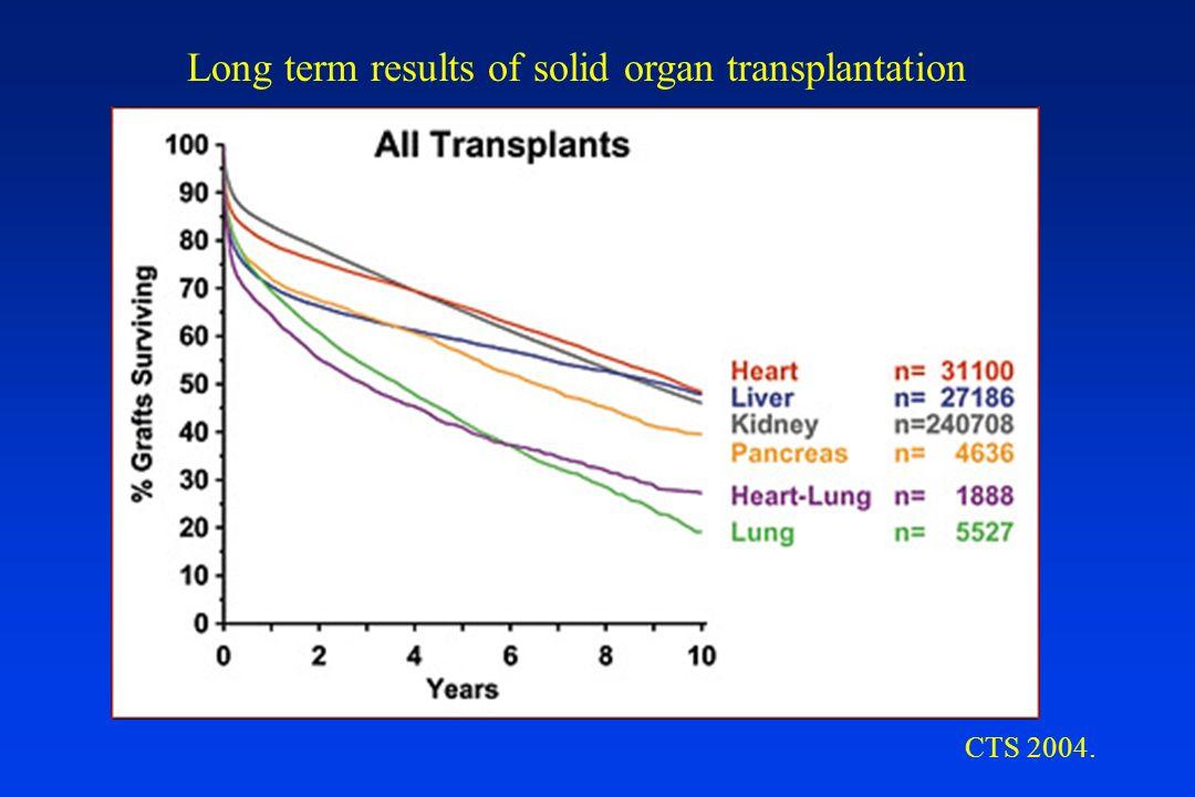 Long term results of solid organ transplantation