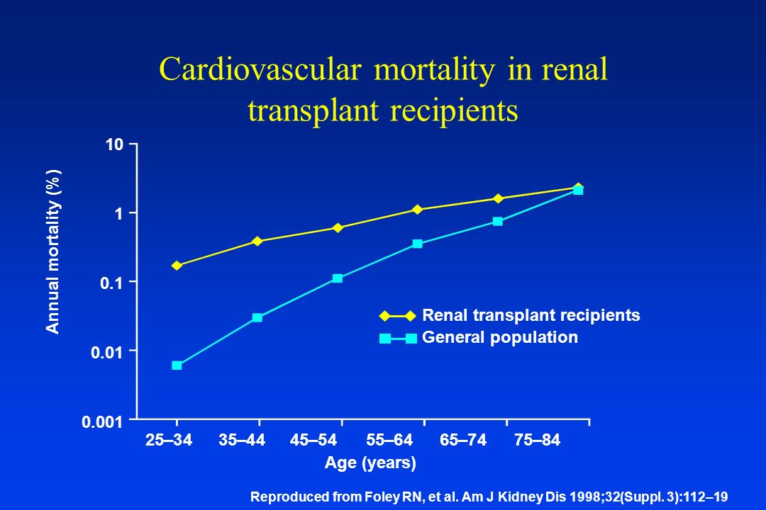 Cardiovascular mortality in renal transplant recipients
