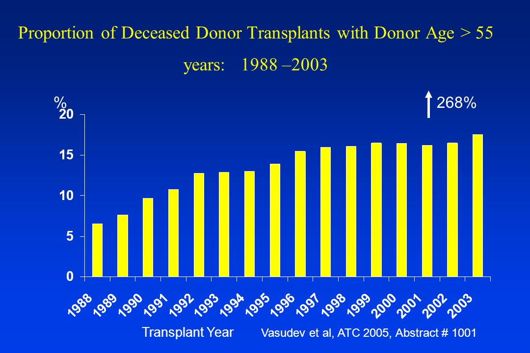 Proportion of Deceased Donor Transplants with Donor Age > 55 years: 1988 –2003