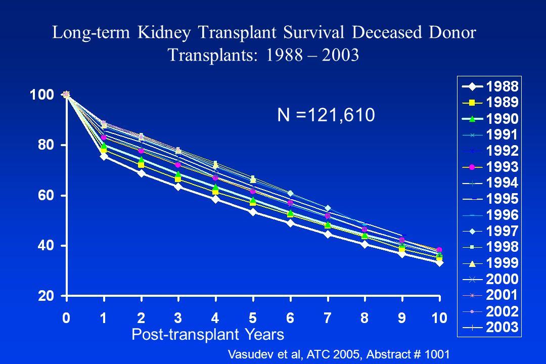 Long-term Kidney Transplant Survival Deceased Donor Transplants: 1988 – 2003