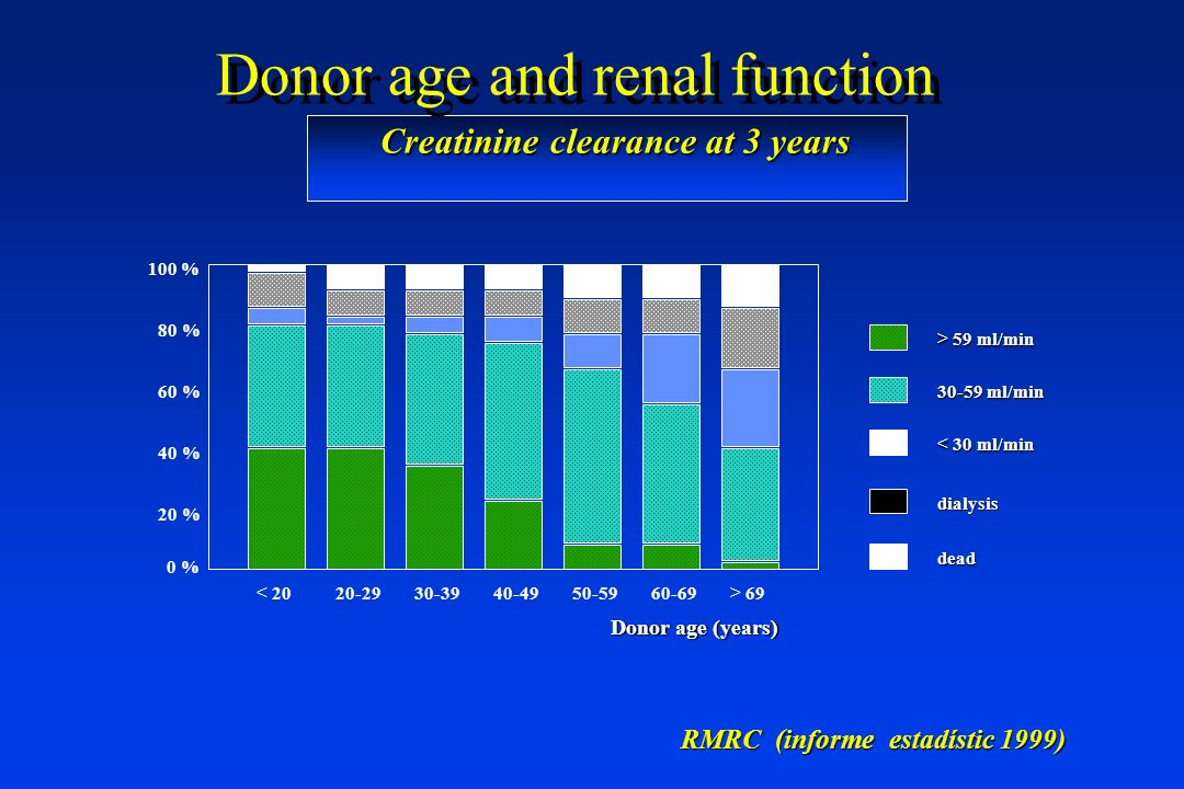 Creatinine clearance at 3 years