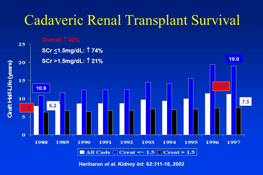 Cadaveric Renal Transplant Survival