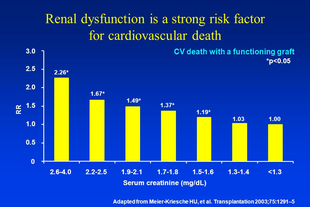 Renal dysfunction is a strong risk factor for cardiovascular death