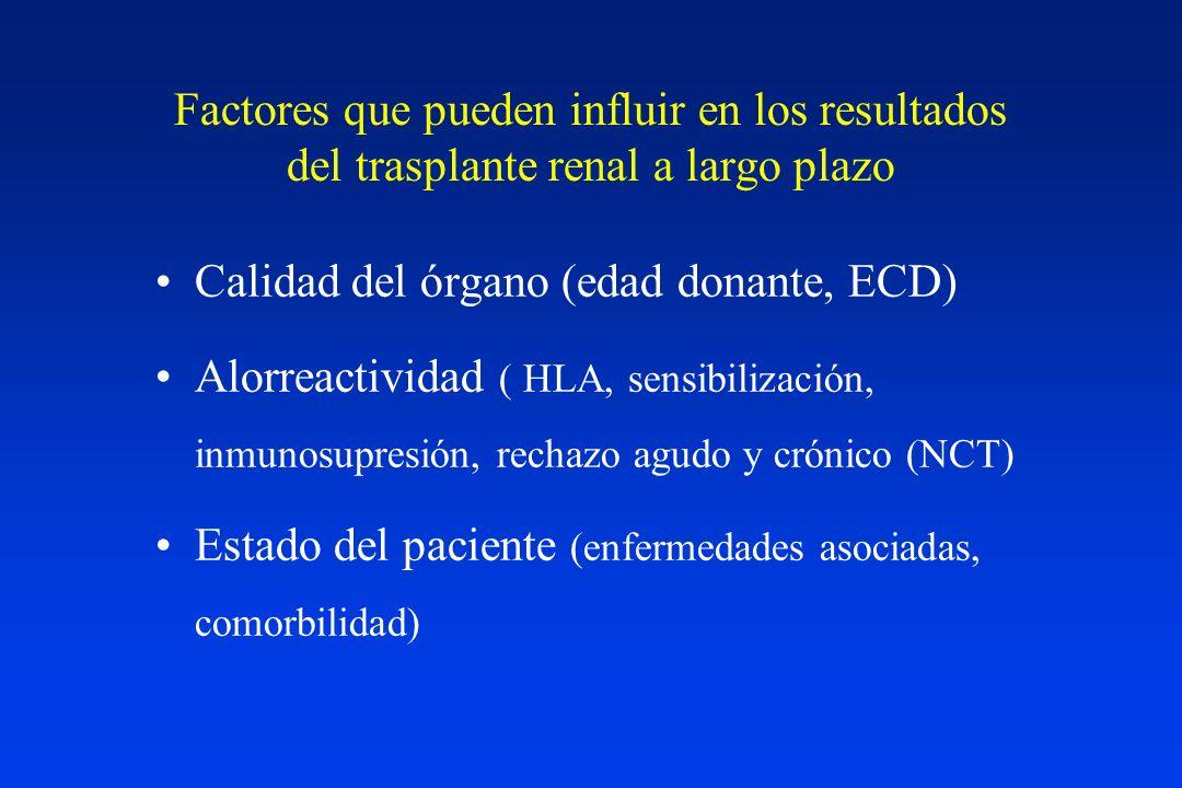 Factores que pueden influir en los resultados del trasplante renal a largo plazo