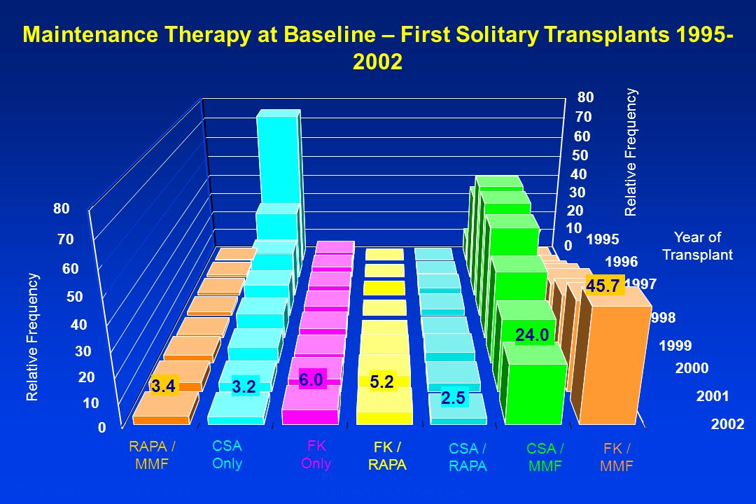 Maintenance Therapy at Baseline – First Solitary Transplants 1995-2002