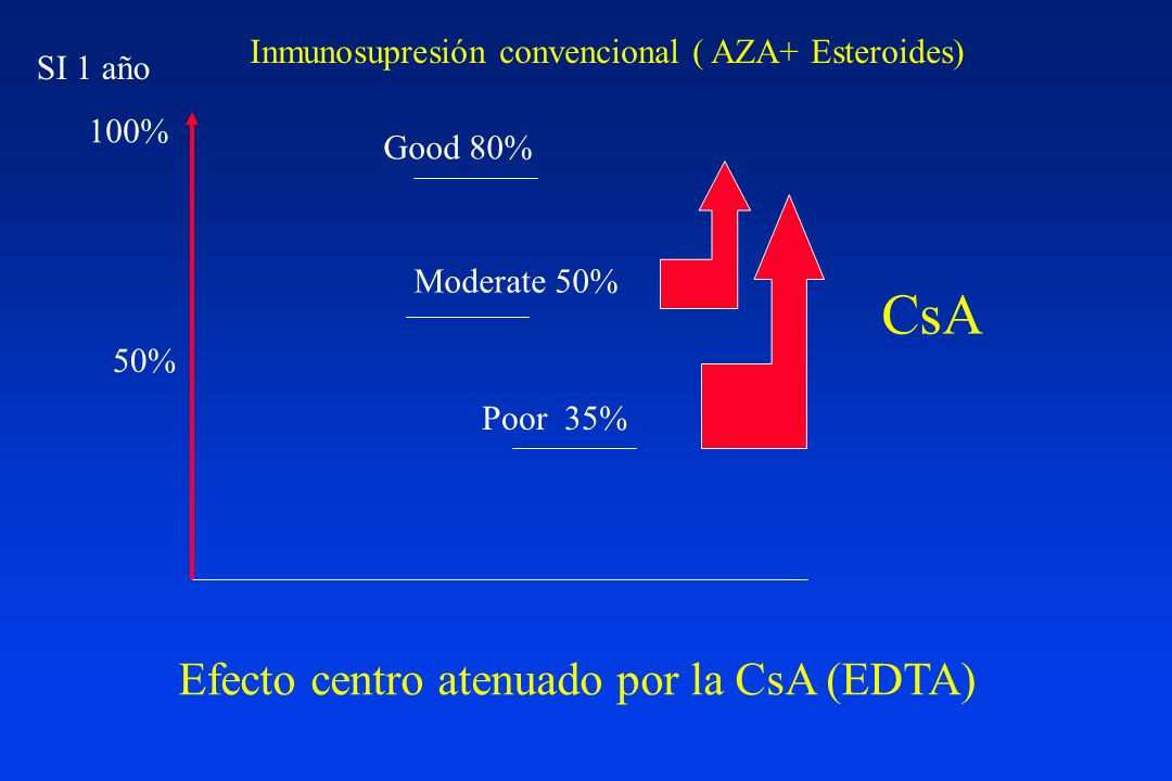 CsA Efecto centro atenuado por la CsA (EDTA)
