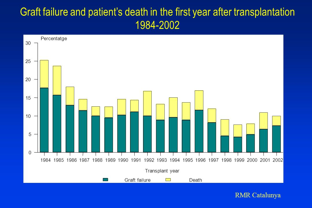 Graft failure and patient's death in the first year after transplantation 1984-2002