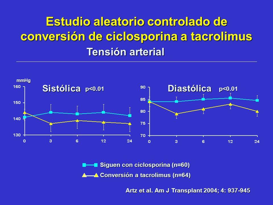 Estudio aleatorio controlado de conversión de ciclosporina a tacrolimus