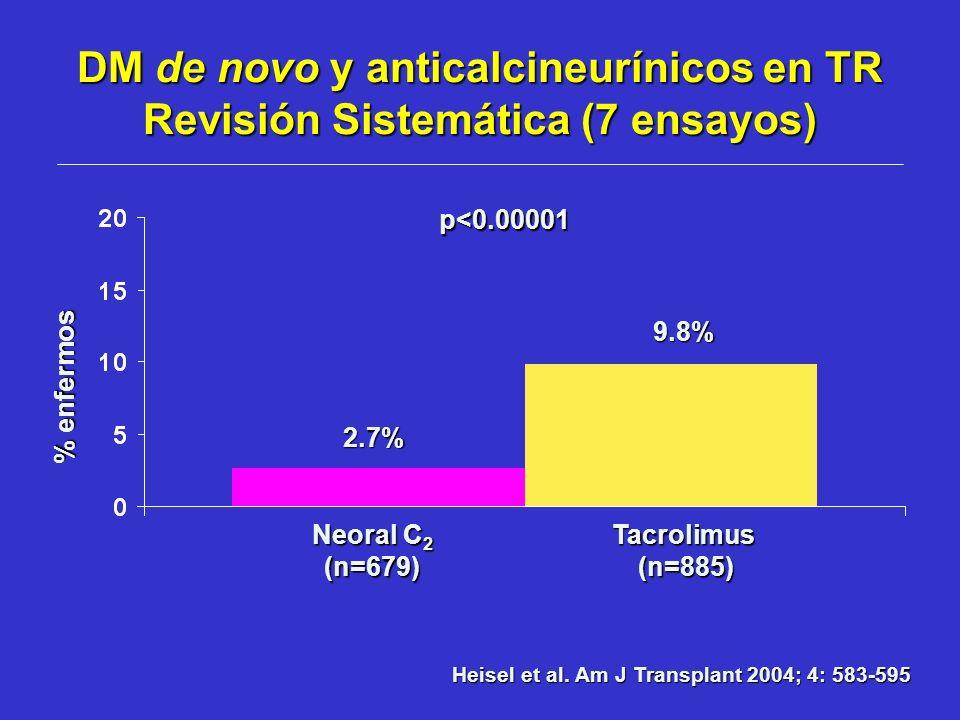 DM de novo y anticalcineurínicos en TR Revisión Sistemática (7 ensayos)