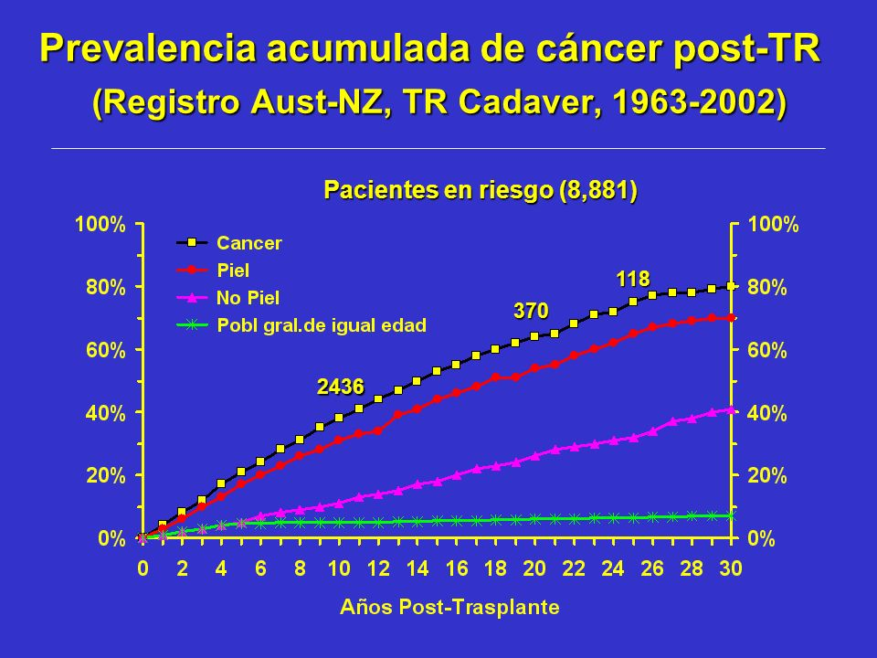 Prevalencia acumulada de cáncer post-TR (Registro Aust-NZ, TR Cadaver, 1963-2002)