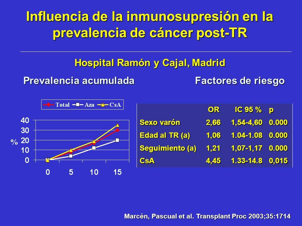 Influencia de la inmunosupresión en la prevalencia de cáncer post-TR Hospital Ramón y Cajal, Madrid
