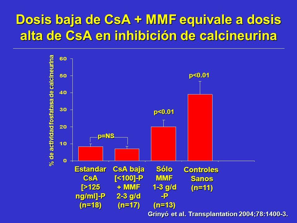 Dosis baja de CsA + MMF equivale a dosis alta de CsA en inhibición de calcineurina