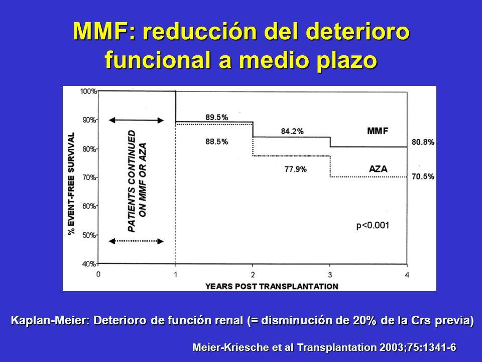 MMF: reducción del deterioro funcional a medio plazo